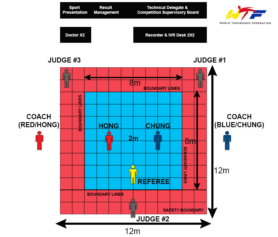 Sparring competition Area